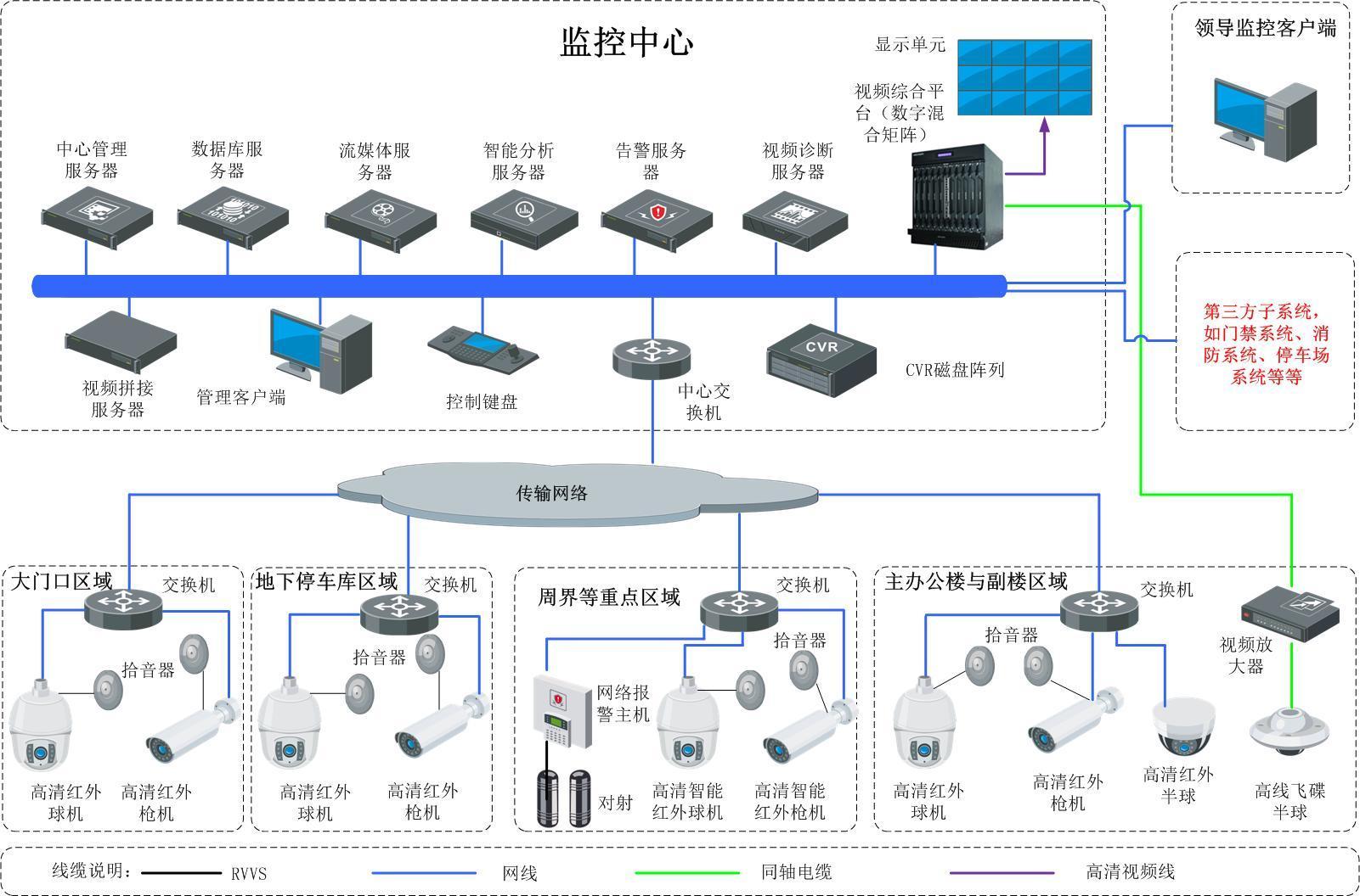 智能高清视频监控系统